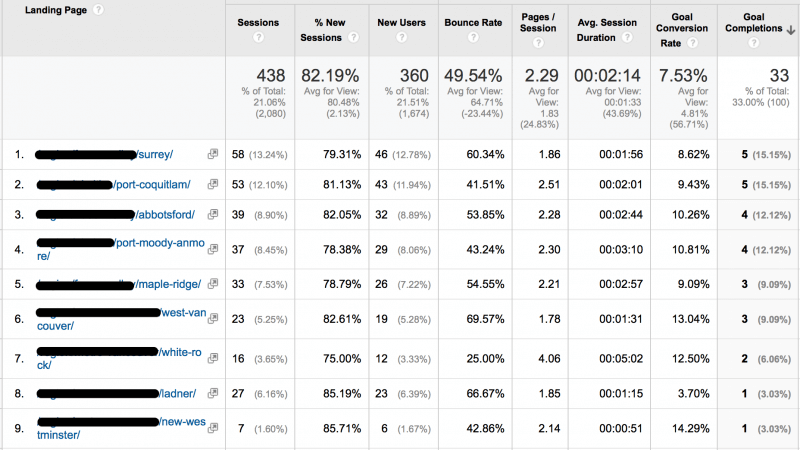Easy and Quick [Local SEO Wins]: Our Secret Weapon